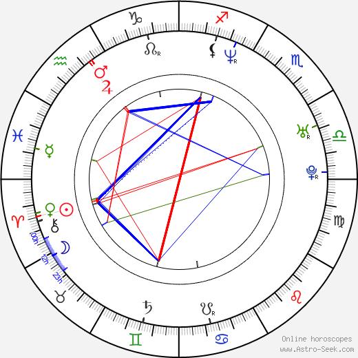 David Blaine tema natale, oroscopo, David Blaine oroscopi gratuiti, astrologia