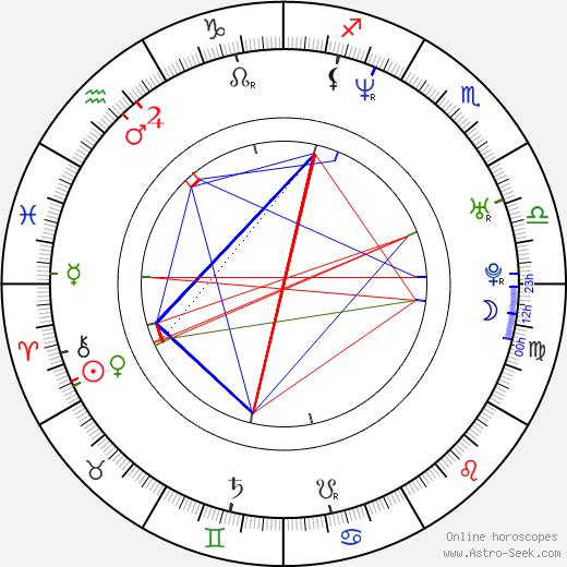David Miller день рождения гороскоп, David Miller Натальная карта онлайн
