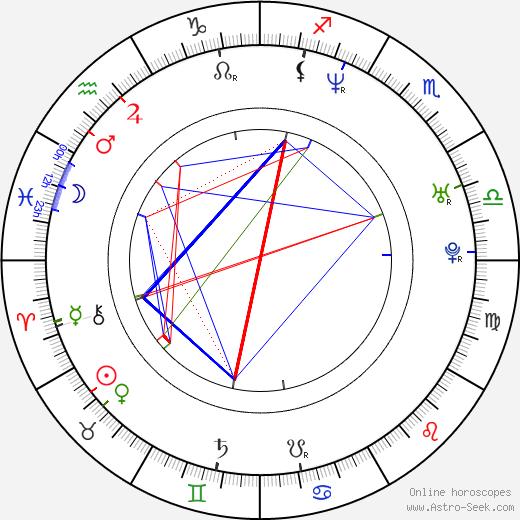 Elisabeth Röhm astro natal birth chart, Elisabeth Röhm horoscope, astrology