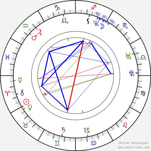Elizabeth Jarosz birth chart, Elizabeth Jarosz astro natal horoscope, astrology