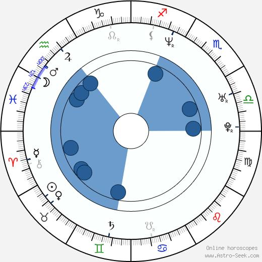 Elle Downs wikipedia, horoscope, astrology, instagram