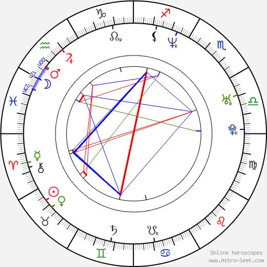 Elle Downs birth chart, Elle Downs astro natal horoscope, astrology