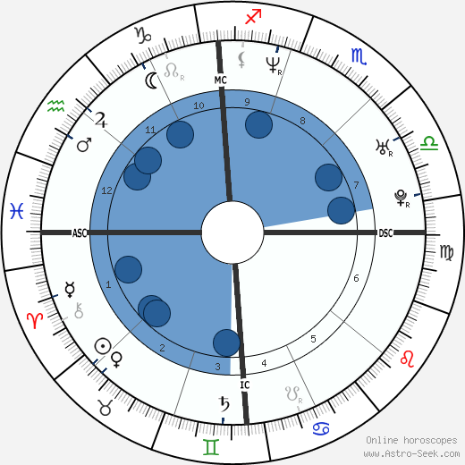 Eric Snow wikipedia, horoscope, astrology, instagram