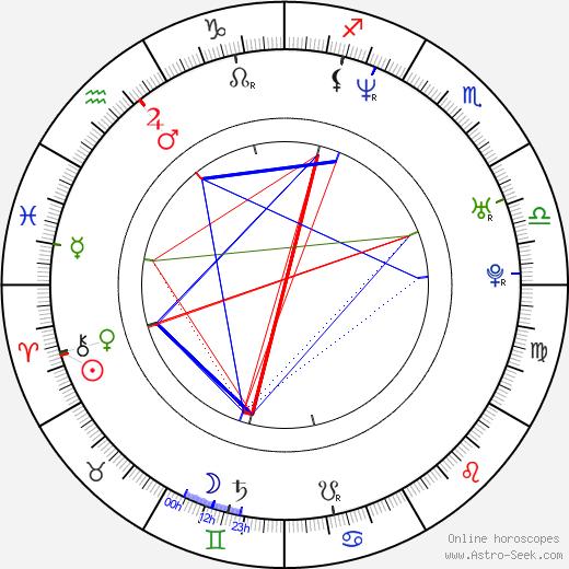 Ève Salvail birth chart, Ève Salvail astro natal horoscope, astrology
