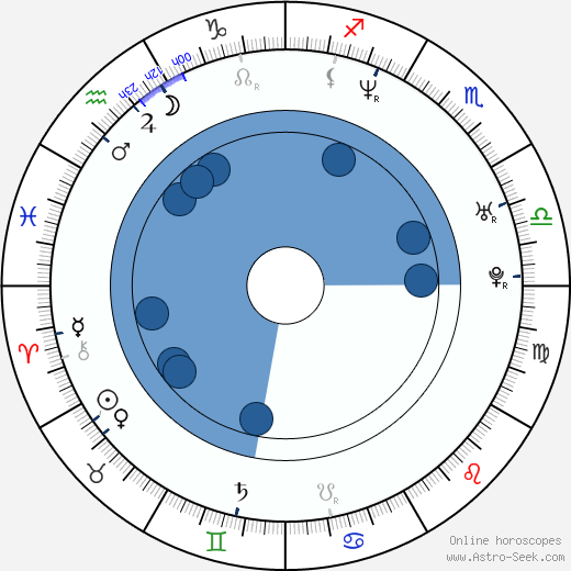 Fredrik Larzon wikipedia, horoscope, astrology, instagram