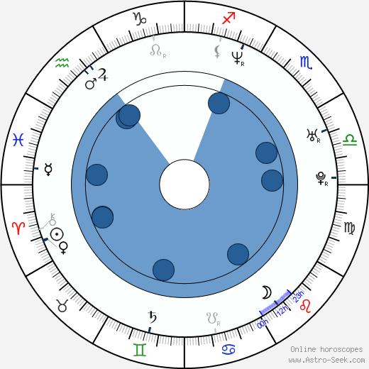 Garance Clavel wikipedia, horoscope, astrology, instagram