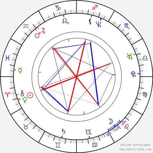 Garance Clavel astro natal birth chart, Garance Clavel horoscope, astrology