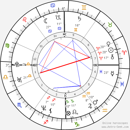 Guillaume Canet birth chart, biography, wikipedia 2019, 2020
