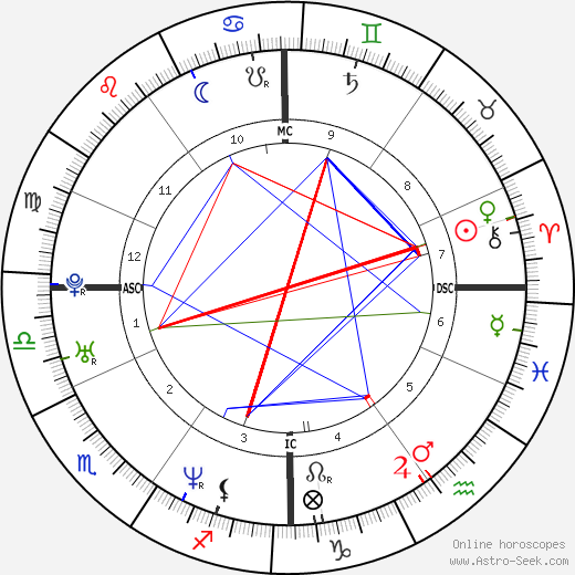 Guillaume Canet astro natal birth chart, Guillaume Canet horoscope, astrology