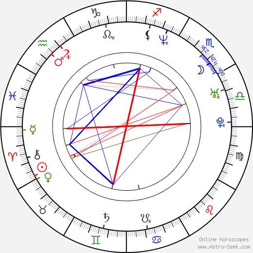 Haile Gebrsellasie день рождения гороскоп, Haile Gebrsellasie Натальная карта онлайн