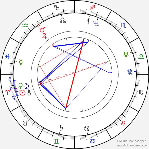 Jamie Bamber astro natal birth chart, Jamie Bamber horoscope, astrology