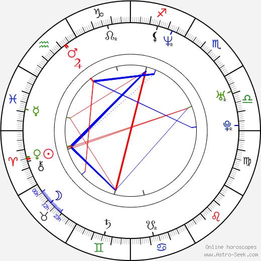 Jason Done birth chart, Jason Done astro natal horoscope, astrology