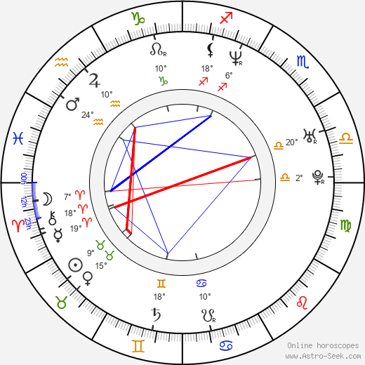 Jimm Reeves birth chart, biography, wikipedia 2017, 2018