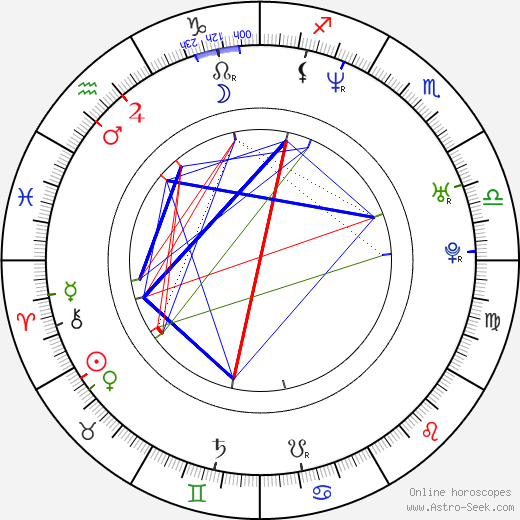 John Lutz tema natale, oroscopo, John Lutz oroscopi gratuiti, astrologia