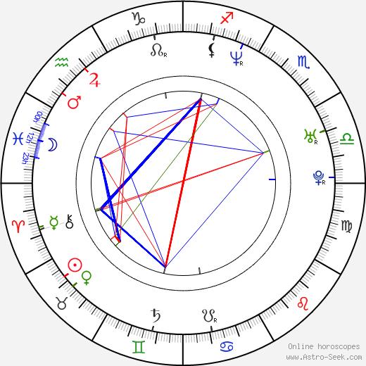 Jorge Garcia tema natale, oroscopo, Jorge Garcia oroscopi gratuiti, astrologia