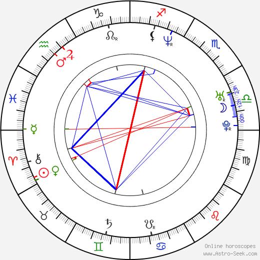 Judit Schell astro natal birth chart, Judit Schell horoscope, astrology