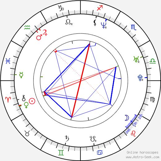 Judith Keil tema natale, oroscopo, Judith Keil oroscopi gratuiti, astrologia