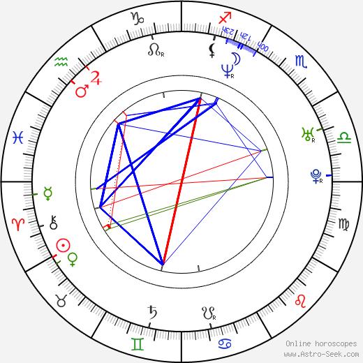 Julie Powell birth chart, Julie Powell astro natal horoscope, astrology