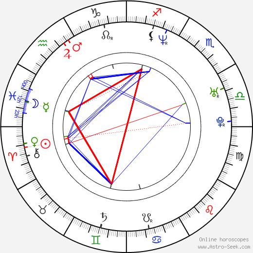 Kris Marshall birth chart, Kris Marshall astro natal horoscope, astrology