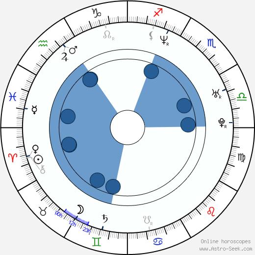 Lori Heuring wikipedia, horoscope, astrology, instagram