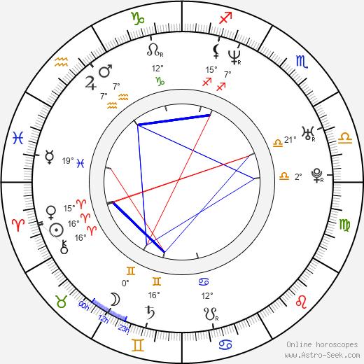 Lori Heuring birth chart, biography, wikipedia 2019, 2020