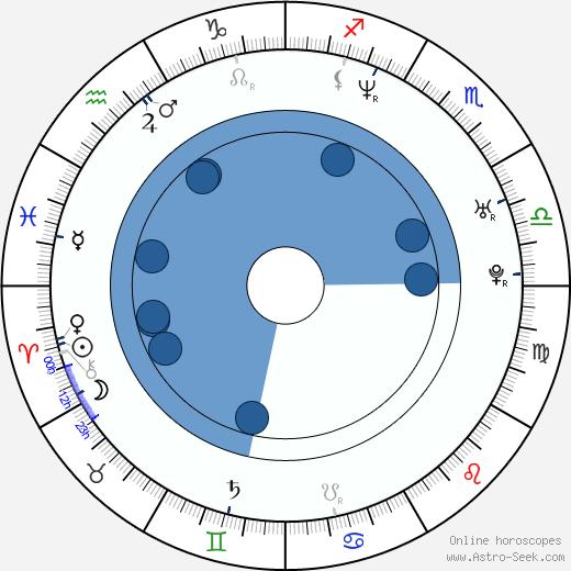 Loris Capirossi wikipedia, horoscope, astrology, instagram