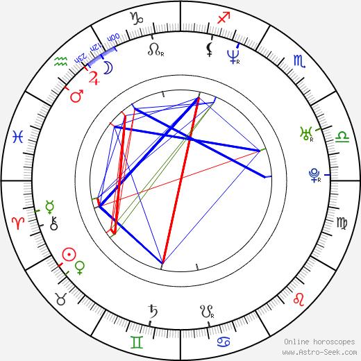 Magnus Martens день рождения гороскоп, Magnus Martens Натальная карта онлайн