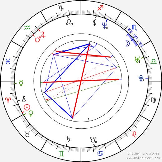 Maité Embil birth chart, Maité Embil astro natal horoscope, astrology