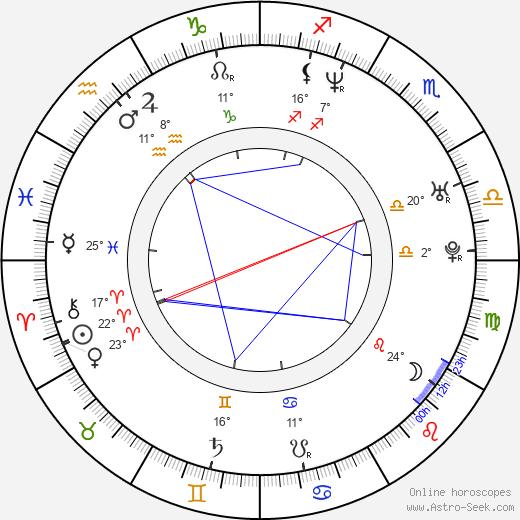 Mark Kelly birth chart, biography, wikipedia 2020, 2021
