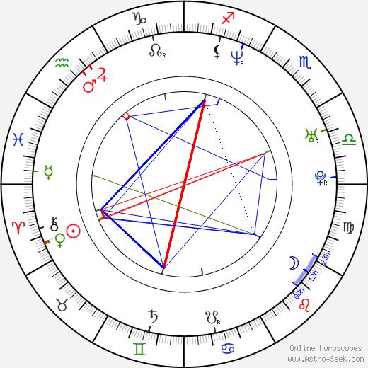 Mark Kelly birth chart, Mark Kelly astro natal horoscope, astrology