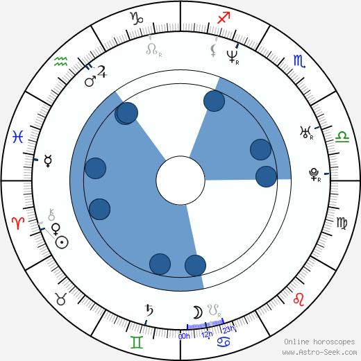 Martin Kuba wikipedia, horoscope, astrology, instagram