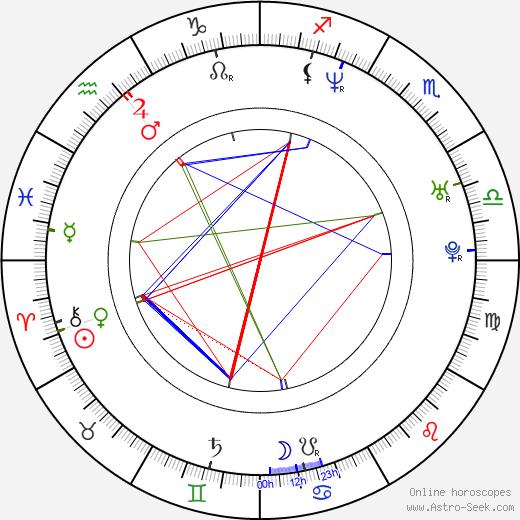 Martin Kuba день рождения гороскоп, Martin Kuba Натальная карта онлайн