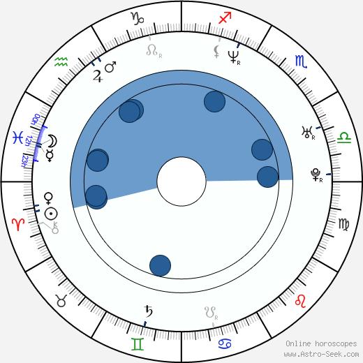 Mikkel Serup wikipedia, horoscope, astrology, instagram