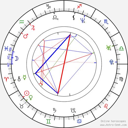 Monika A. Fingerová birth chart, Monika A. Fingerová astro natal horoscope, astrology