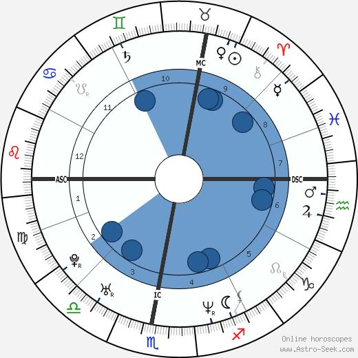 Nadeshda Brennicke wikipedia, horoscope, astrology, instagram