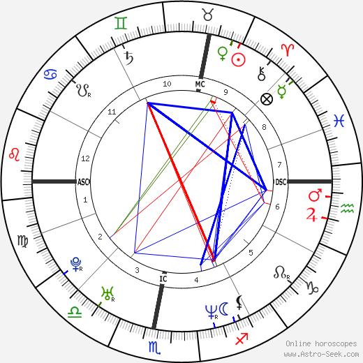 Надежда Бреннике Nadeshda Brennicke день рождения гороскоп, Nadeshda Brennicke Натальная карта онлайн