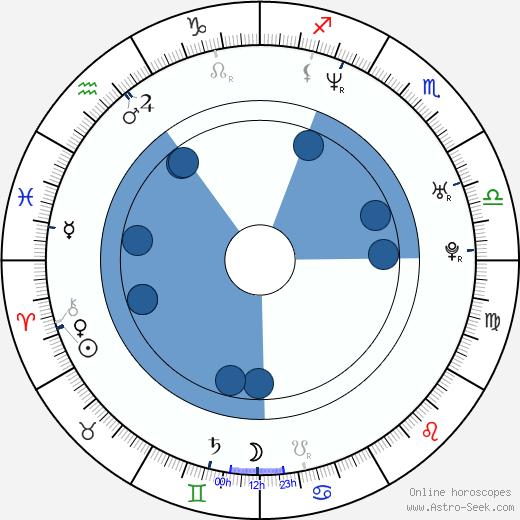 Nick Phillips wikipedia, horoscope, astrology, instagram
