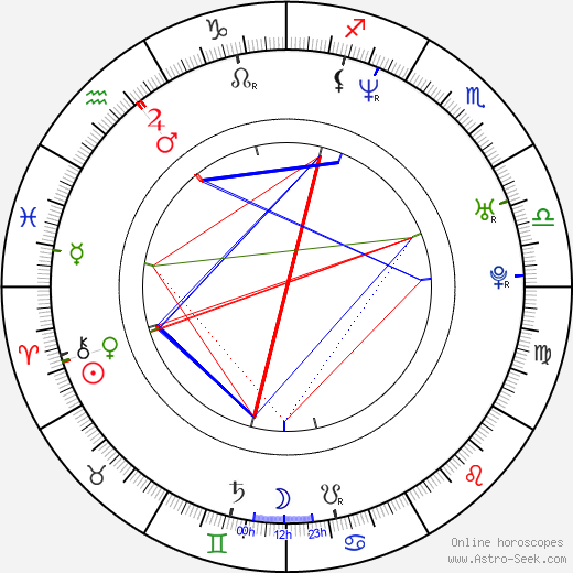 Nick Phillips birth chart, Nick Phillips astro natal horoscope, astrology