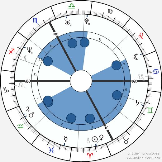 Olivier Magne wikipedia, horoscope, astrology, instagram