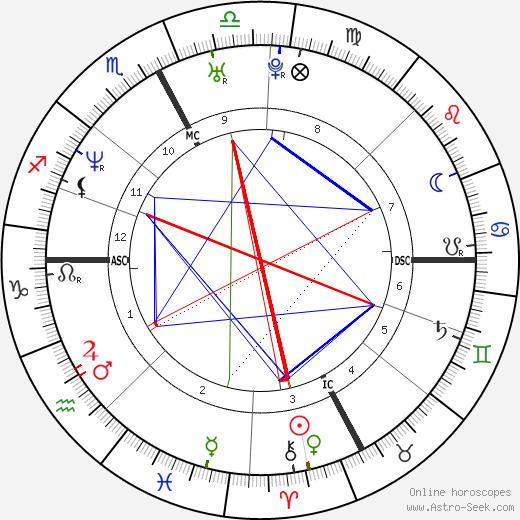 Olivier Magne astro natal birth chart, Olivier Magne horoscope, astrology
