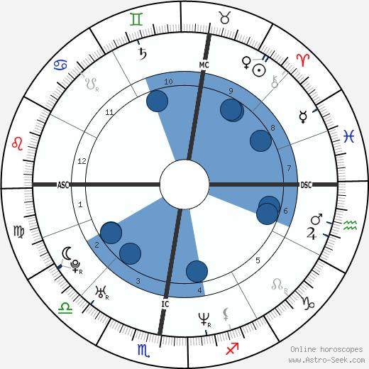 Olivier Nakache wikipedia, horoscope, astrology, instagram