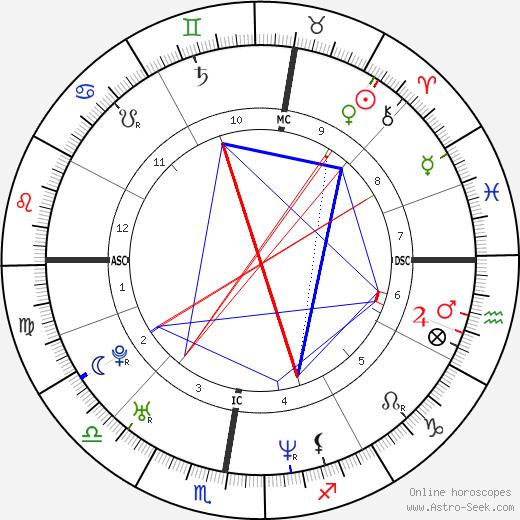 Olivier Nakache birth chart, Olivier Nakache astro natal horoscope, astrology