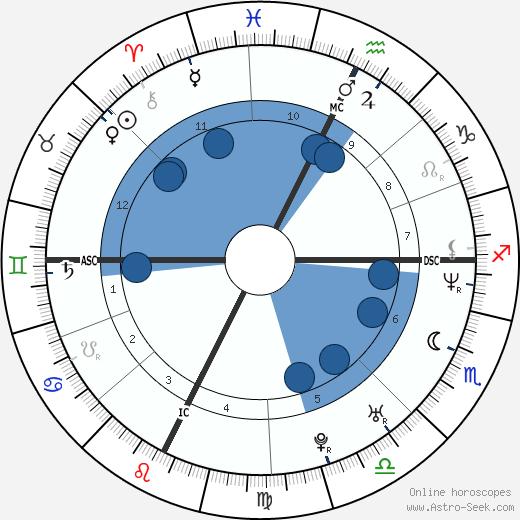 Patrice Estanguet wikipedia, horoscope, astrology, instagram
