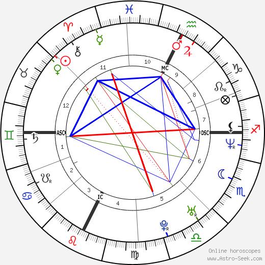 Патрис Эстанге Patrice Estanguet день рождения гороскоп, Patrice Estanguet Натальная карта онлайн