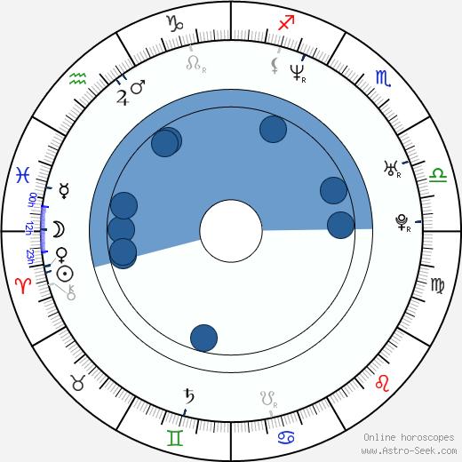Paula Marull wikipedia, horoscope, astrology, instagram