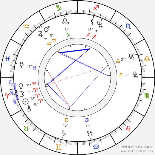 Peter Kerekes birth chart, biography, wikipedia 2019, 2020