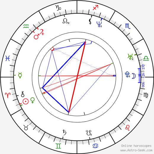 Petra Palevičová день рождения гороскоп, Petra Palevičová Натальная карта онлайн