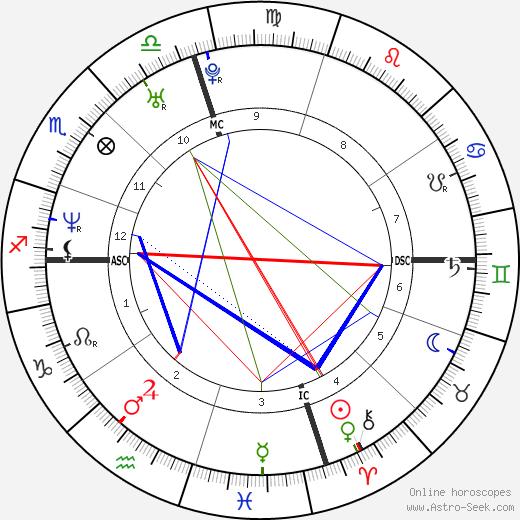 Фаррелл Уильямс Pharrell Williams день рождения гороскоп, Pharrell Williams Натальная карта онлайн