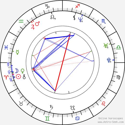 Прабхудева Prabhudheva день рождения гороскоп, Prabhudheva Натальная карта онлайн