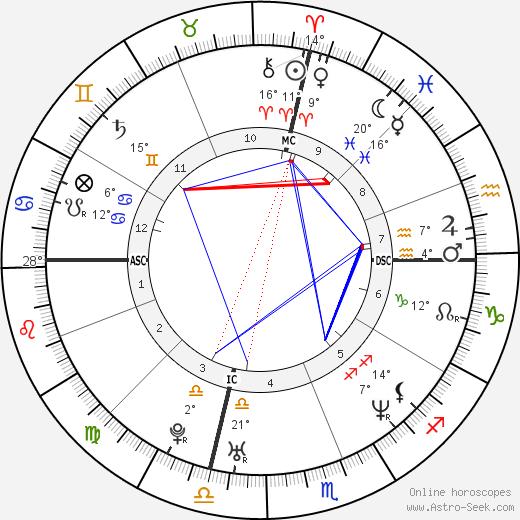 Rachel Maddow birth chart, biography, wikipedia 2019, 2020